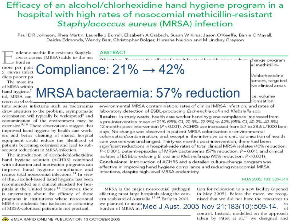 Compliance: 21% 42% MRSA bacteraemia: 57% reduction Med J Aust. 2005 Nov 21;183(10):509-14.