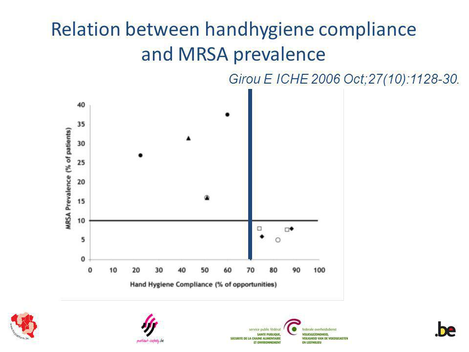 Relation between handhygiene compliance and MRSA prevalence Girou E ICHE 2006 Oct;27(10):1128-30.