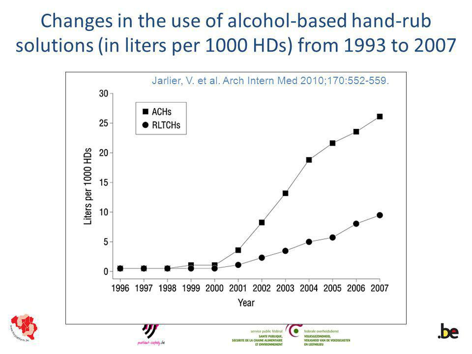 Jarlier, V. et al. Arch Intern Med 2010;170:552-559. Changes in the use of alcohol-based hand-rub solutions (in liters per 1000 HDs) from 1993 to 2007