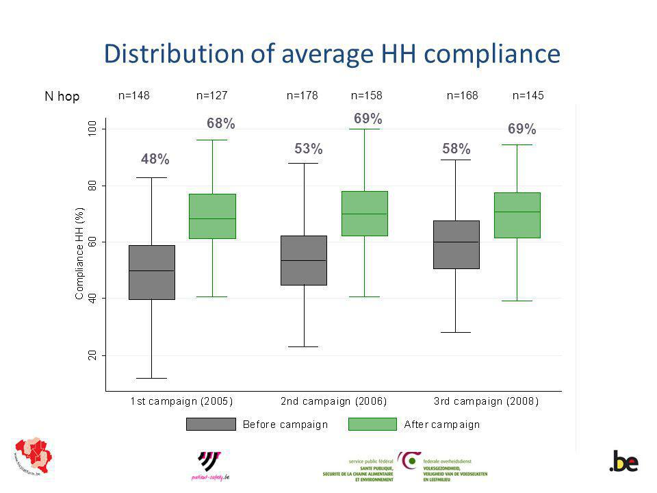 Impact of hand hygiene promotion YearHospital setting Increase of hand hygiene complianceReduction of HCAI ratesFollow-upReference 1989Adult ICUFrom 14% to 73% (before pt contact) HCAI rates: from 33% to 10%6 yearsConly et al 2000Hospital-wideFrom 48% to 66%HCAI prevalence: from 16.9% to 9.5%8 yearsPittet et al 2004NICUFrom 43% to 80%HCAI incidence: from 15.1 to 10.7/1000 patient-days2 yearsWon et al 2005Adult ICUsFrom 23.1% to 64.5%HCAI incidence: from 47.5 to 27.9/1000 patient-days21 monthsRosenthal et al 2005Hospital-wideFrom 62% to 81%Significant reduction in rotavirus infections4 yearsZerr et al 2007Neonatal unitFrom 42% to 55%HCAI incidence: overall from 11 to 8.2 infections/1000 patient-days) and in very low birth weight neonates from 15.5 to 8.8 infections /1000 patient-days 27 monthsPessoa-Silva et al 2007NeurosurgeryNASSI rates: from 8.3% to 3.8%2 yearsThu et al 20081) 6 pilot health-care facilities 2) all public health-care facilities in Victoria (Aus) 1) from 21% to 48% 2) from 20% to 53% MRSA bacteraemia: 1) from 0.05 to 0.02/100 patient-discharges per month; 2) from 0.03 to 0.01/100 patient-discharges per month 1) 2 years 2) 1 year Grayson et al 2008NICUNAHCAI incidence: from 4.1 to 1.2/1000 patient-days18 monthsCapretti et al