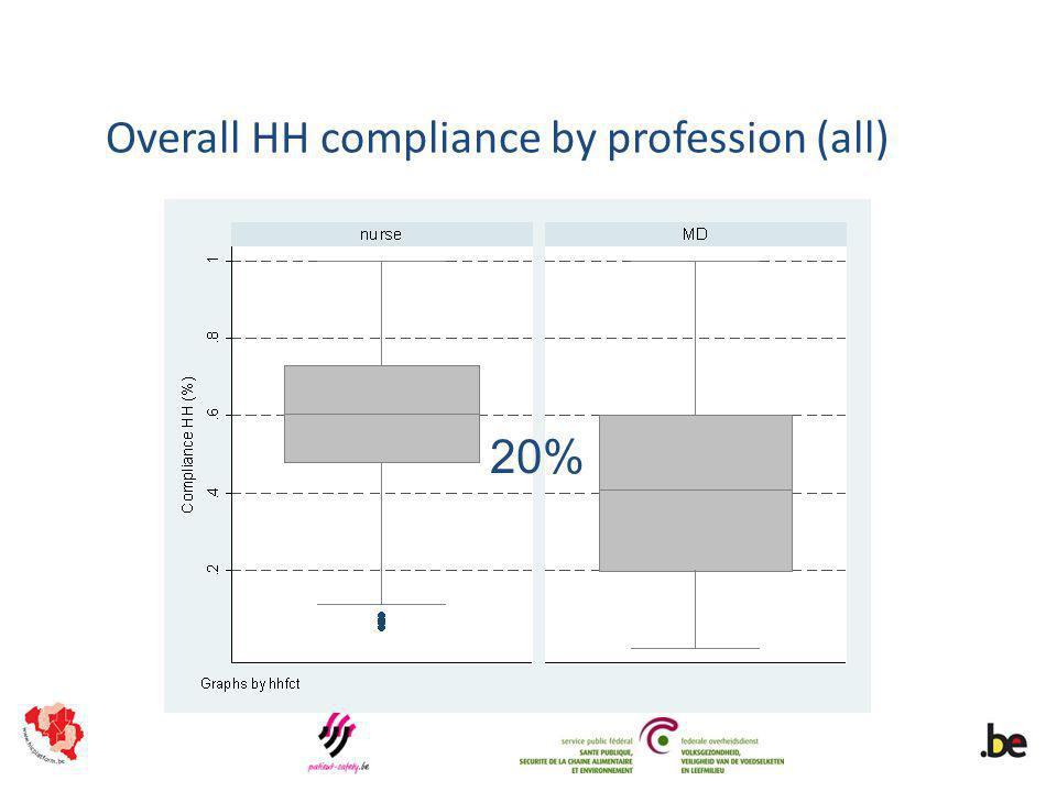 Overall HH compliance by profession (all) 20%