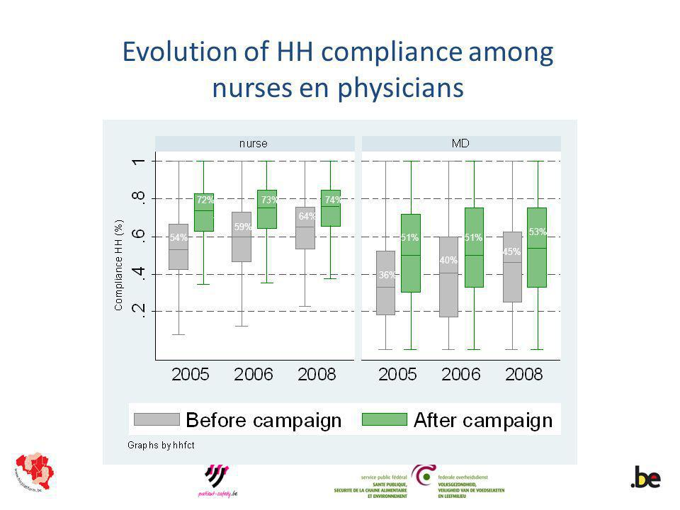 Evolution of HH compliance among nurses en physicians 54% 72% 59% 73% 64% 74% 36% 51% 40% 51% 45% 53%