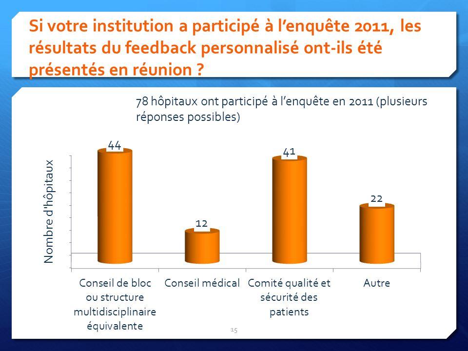 Si votre institution a participé à lenquête 2011, les résultats du feedback personnalisé ont-ils été présentés en réunion ? 15 78 hôpitaux ont partici