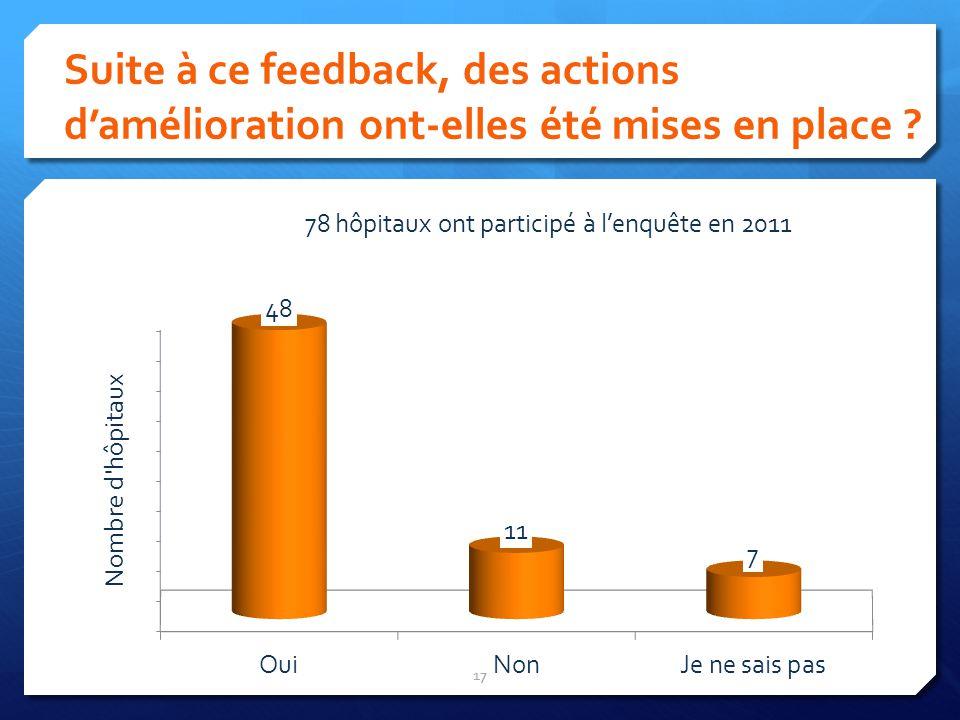 Suite à ce feedback, des actions damélioration ont-elles été mises en place ? 17 78 hôpitaux ont participé à lenquête en 2011