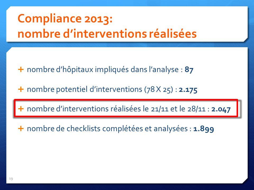 19 Compliance 2013: nombre dinterventions réalisées nombre dhôpitaux impliqués dans lanalyse : 87 nombre potentiel dinterventions (78 X 25) : 2.175 nombre dinterventions réalisées le 21/11 et le 28/11 : 2.047 nombre de checklists complétées et analysées : 1.899