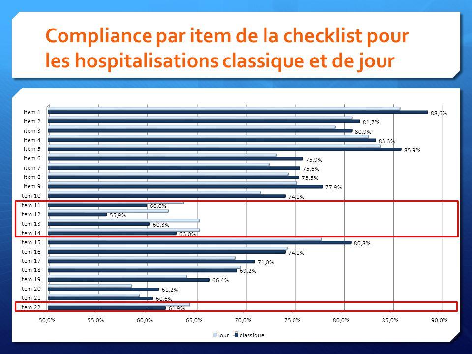 Compliance par item de la checklist pour les hospitalisations classique et de jour 31