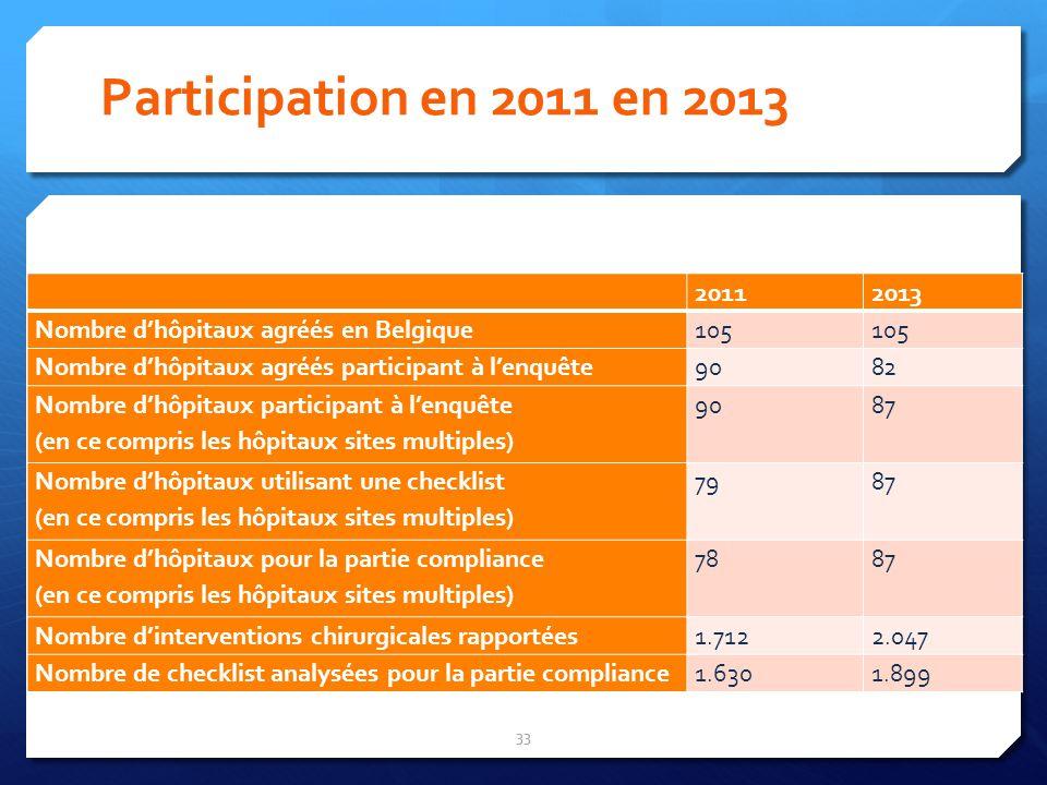 Participation en 2011 en 2013 33 20112013 Nombre dhôpitaux agréés en Belgique105 Nombre dhôpitaux agréés participant à lenquête9082 Nombre dhôpitaux p