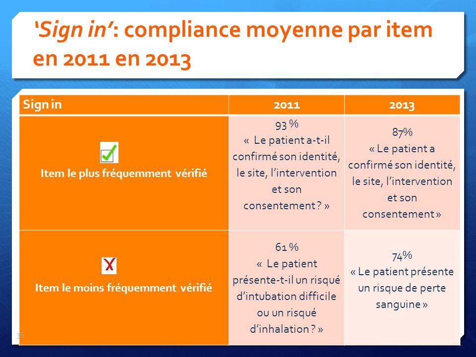 Sign in20112013 Item le plus fréquemment vérifié 93 % « Le patient a-t-il confirmé son identité, le site, lintervention et son consentement ? » 87% «