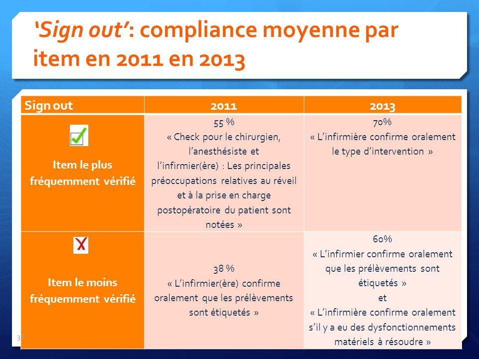Sign out 20112013 Item le plus fréquemment vérifié 55 % « Check pour le chirurgien, lanesthésiste et linfirmier(ère) : Les principales préoccupations