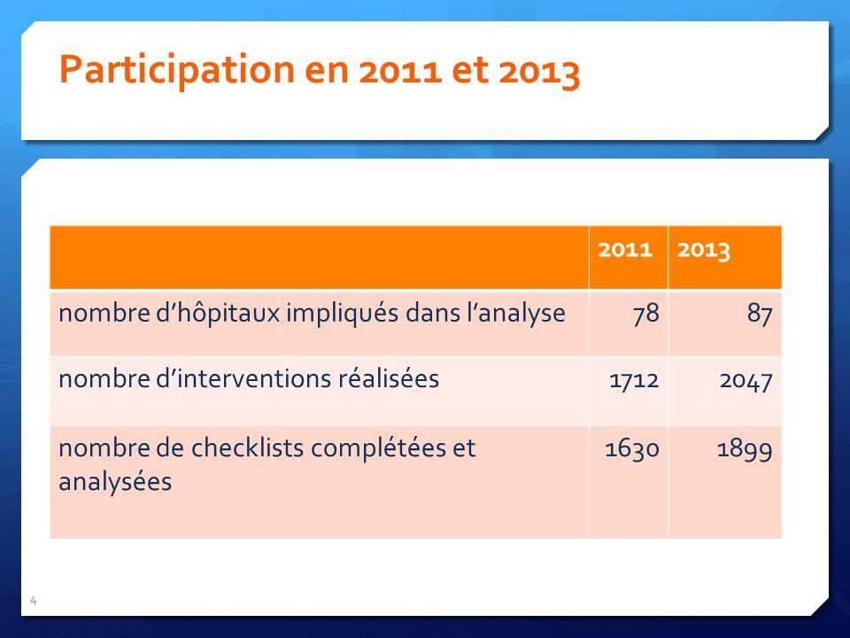 4 Participation en 2011 et 2013 20112013 nombre dhôpitaux impliqués dans lanalyse7887 nombre dinterventions réalisées17122047 nombre de checklists complétées et analysées 16301899