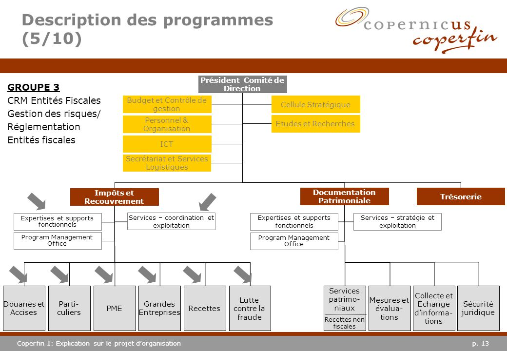 p. 13Coperfin 1: Explication sur le projet dorganisation GROUPE 3 CRM Entités Fiscales Gestion des risques/ Réglementation Entités fiscales Descriptio