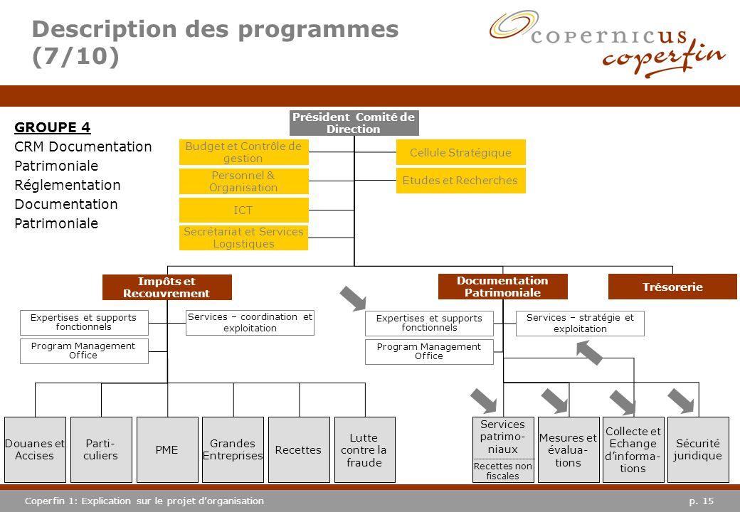 p. 15Coperfin 1: Explication sur le projet dorganisation Description des programmes (7/10) GROUPE 4 CRM Documentation Patrimoniale Réglementation Docu