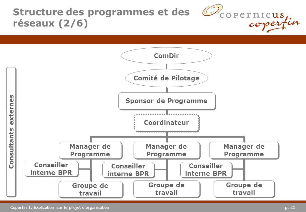 p. 21Coperfin 1: Explication sur le projet dorganisation Comité de Pilotage ComDir Coordinateur Manager de Programme Groupe de travail Sponsor de Prog