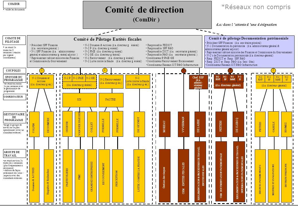 p. 22Coperfin 1: Explication sur le projet dorganisation Comitéde direction (ComDir) SERVICES PATRIMONIAUX SECURITE JURIDIQUE Comitéde Pilotage Entité
