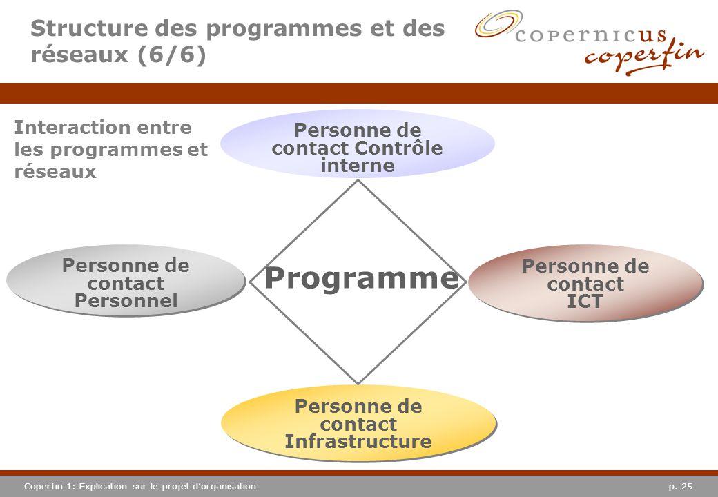 p. 25Coperfin 1: Explication sur le projet dorganisation Personne de contact Infrastructure Personne de contact ICT Personne de contact ICT Personne d