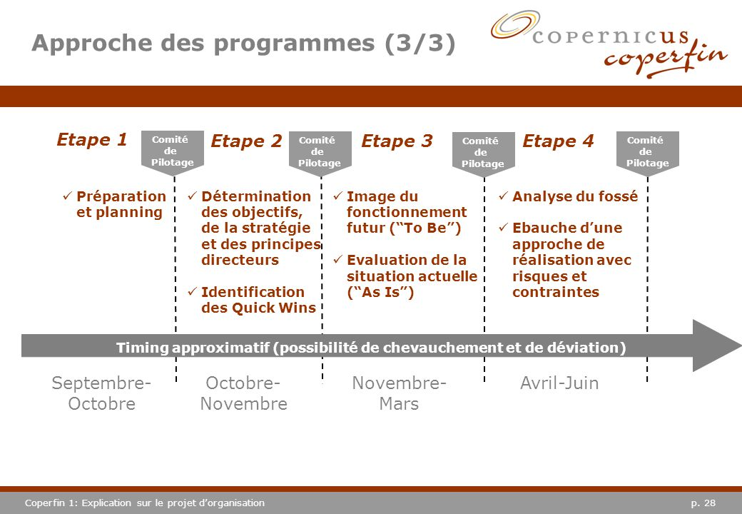 p. 28Coperfin 1: Explication sur le projet dorganisation Approche des programmes (3/3) Etape 1 Etape 2 Etape 3 Préparation et planning Détermination d