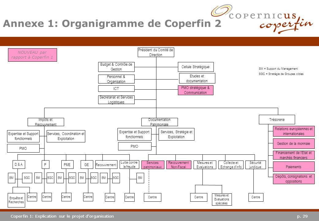 p. 29Coperfin 1: Explication sur le projet dorganisation Annexe 1: Organigramme de Coperfin 2 Président du Comité de Direction Cellule Stratégique Etu