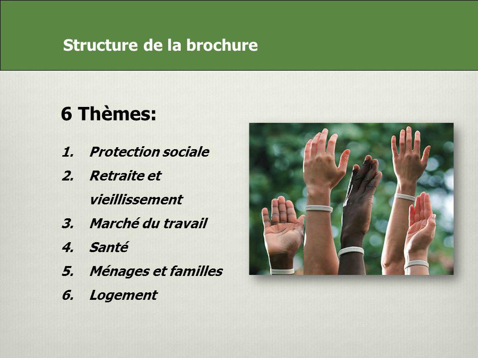Structure de la brochure 6 Thèmes: 1.Protection sociale 2.Retraite et vieillissement 3.Marché du travail 4.Santé 5.Ménages et familles 6.Logement Structure de la brochure