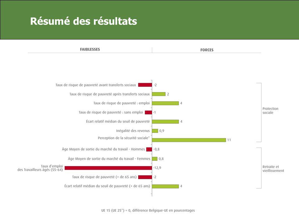 Résumé des résultats