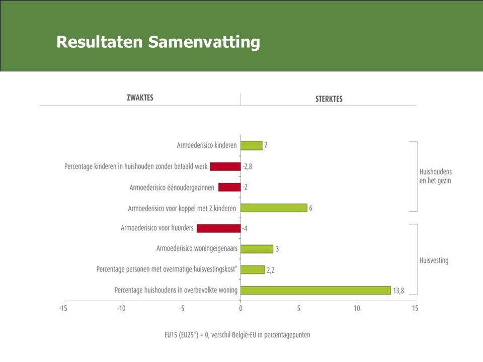 Resultaten Samenvatting