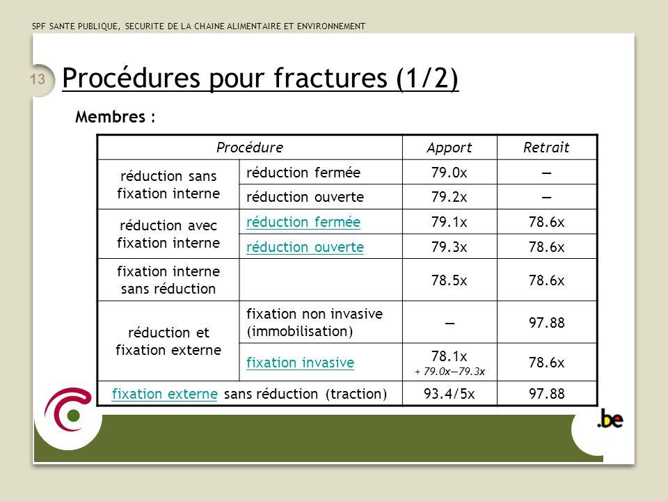 SPF SANTE PUBLIQUE, SECURITE DE LA CHAINE ALIMENTAIRE ET ENVIRONNEMENT 13 Procédures pour fractures (1/2) Membres : ProcédureApportRetrait réduction s