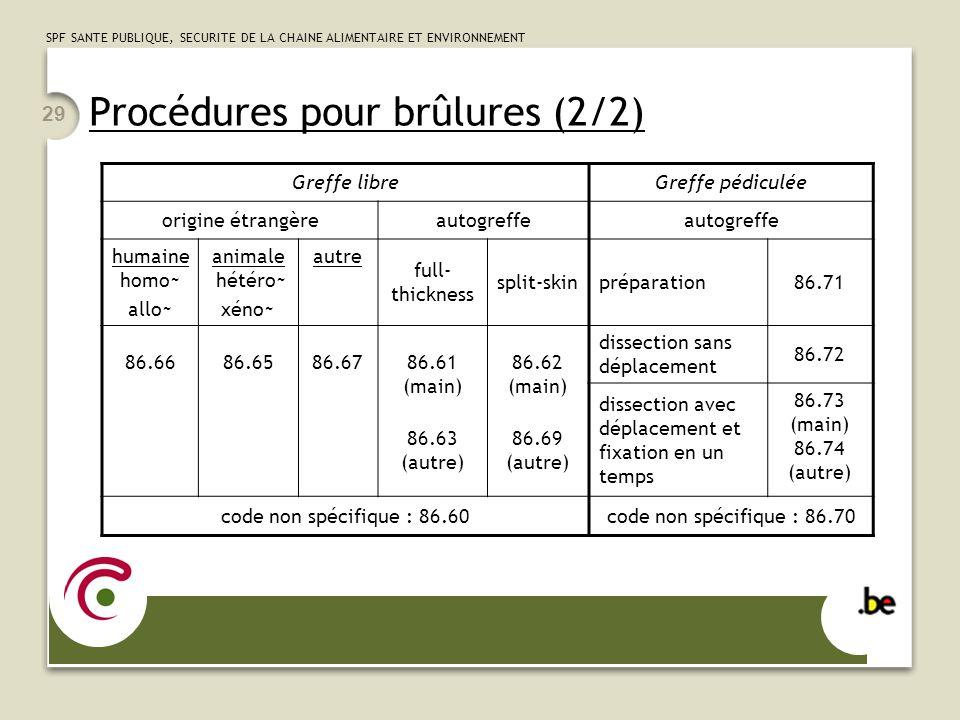 SPF SANTE PUBLIQUE, SECURITE DE LA CHAINE ALIMENTAIRE ET ENVIRONNEMENT 29 Procédures pour brûlures (2/2) Greffe libreGreffe pédiculée origine étrangèr
