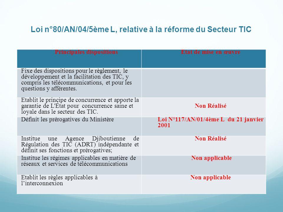 Loi n°80/AN/04/5ème L, relative à la réforme du Secteur TIC Principales dispositionsEtat de mise en œuvre Fixe des dispositions pour le règlement, le développement et la facilitation des TIC, y compris les télécommunications, et pour les questions y afférentes.