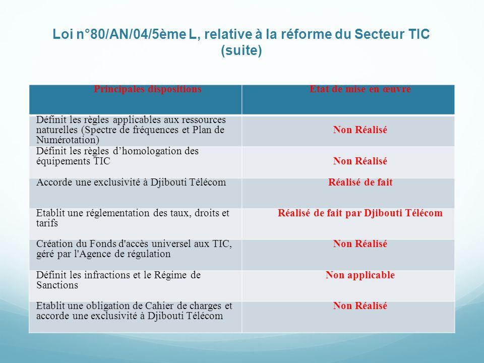 Loi n°80/AN/04/5ème L, relative à la réforme du Secteur TIC (suite) Principales dispositionsEtat de mise en œuvre Définit les règles applicables aux r