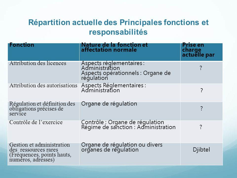Répartition actuelle des Principales fonctions et responsabilités Fonction Nature de la fonction et affectation normale Prise en charge actuelle par Attribution des licences Aspects réglementaires : Administration Aspects opérationnels : Organe de régulation .