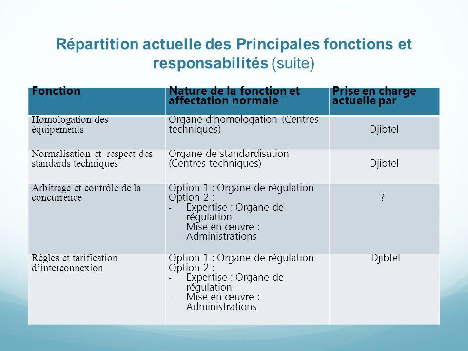 Répartition actuelle des Principales fonctions et responsabilités (suite) Fonction Nature de la fonction et affectation normale Prise en charge actuel