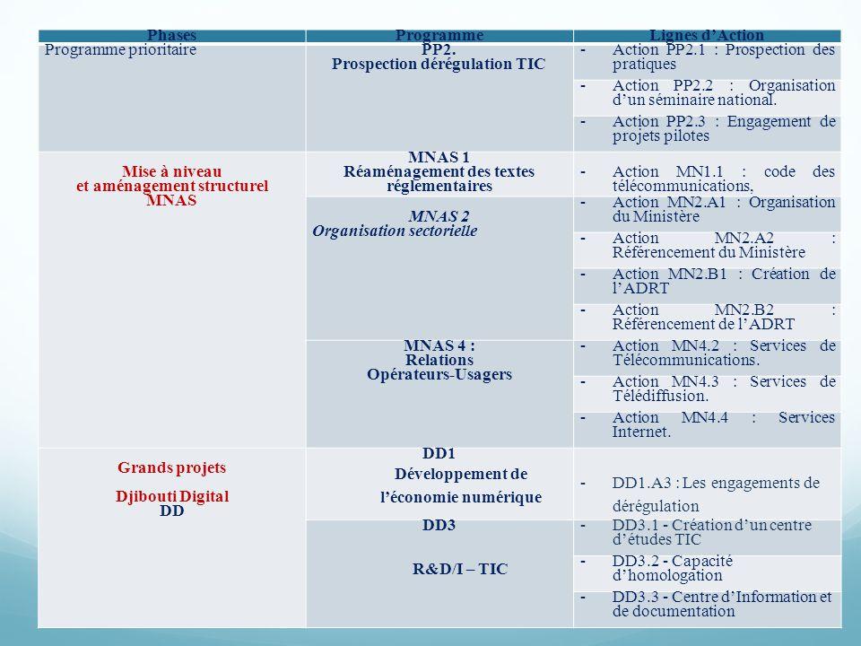 PhasesProgrammeLignes dAction Programme prioritaire PP2. Prospection dérégulation TIC -Action PP2.1 : Prospection des pratiques -Action PP2.2 : Organi