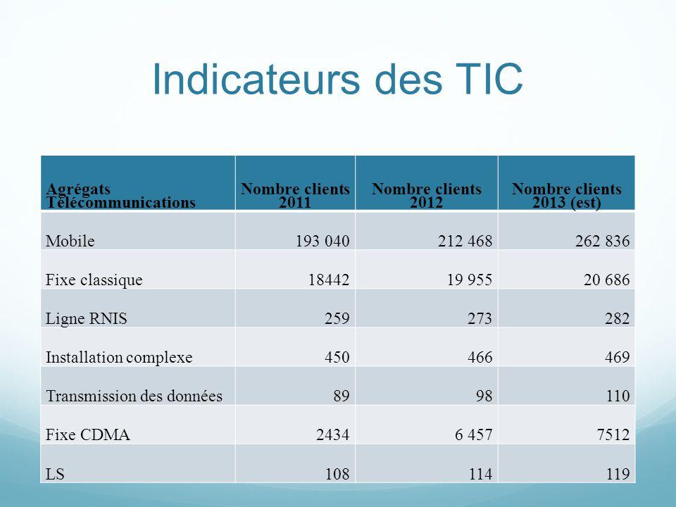 Indicateurs des TIC Agrégats Télécommunications Nombre clients 2011 Nombre clients 2012 Nombre clients 2013 (est) Mobile193 040212 468262 836 Fixe cla