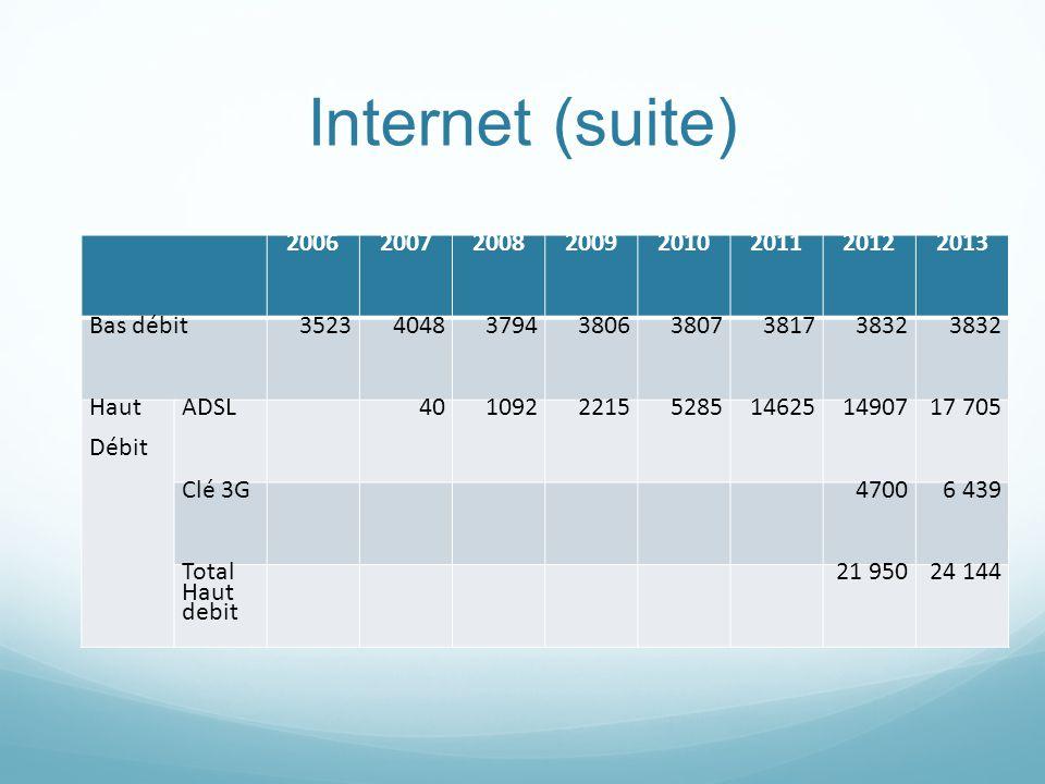 Internet (suite) 20062007200820092010201120122013 Bas débit3523404837943806380738173832 Haut Débit ADSL 40109222155285146251490717 705 Clé 3G 47006 439 Total Haut debit 21 95024 144