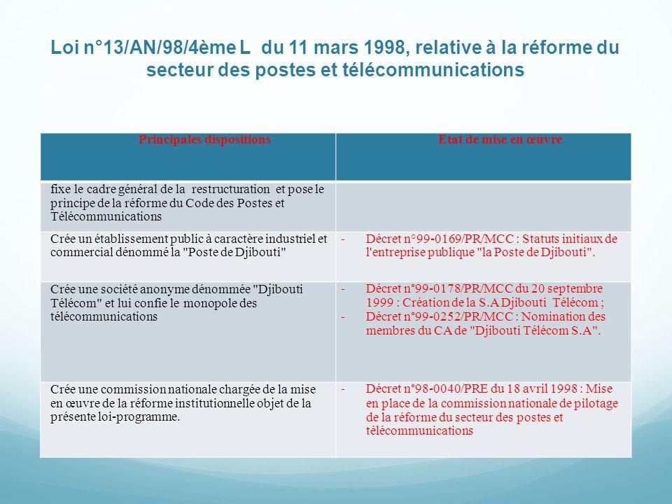 Loi n°13/AN/98/4ème L du 11 mars 1998, relative à la réforme du secteur des postes et télécommunications Principales dispositionsEtat de mise en œuvre fixe le cadre général de la restructuration et pose le principe de la réforme du Code des Postes et Télécommunications Crée un établissement public à caractère industriel et commercial dénommé la Poste de Djibouti - Décret n°99-0169/PR/MCC : Statuts initiaux de l entreprise publique la Poste de Djibouti .