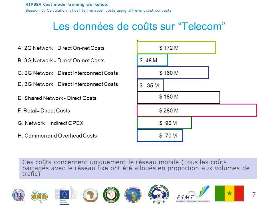 HIPSSA Cost model training workshop: Session 6: Calculation of call termination costs using different cost concepts Les données de coûts sur Telecom 7