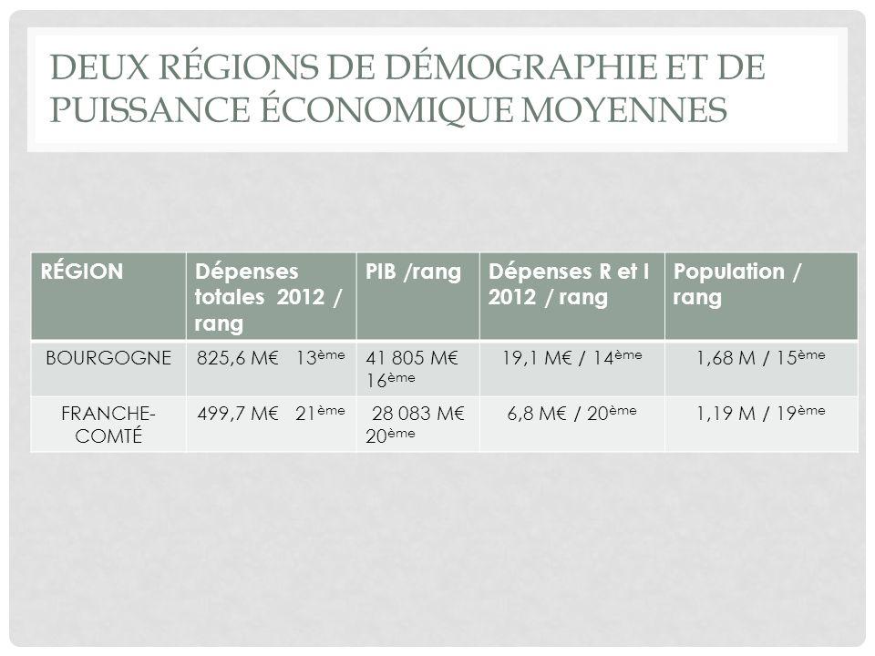 DEUX RÉGIONS DE DÉMOGRAPHIE ET DE PUISSANCE ÉCONOMIQUE MOYENNES RÉGIONDépenses totales 2012 / rang PIB /rangDépenses R et I 2012 / rang Population / rang BOURGOGNE825,6 M 13 ème 41 805 M 16 ème 19,1 M / 14 ème 1,68 M / 15 ème FRANCHE- COMTÉ 499,7 M 21 ème 28 083 M 20 ème 6,8 M / 20 ème 1,19 M / 19 ème