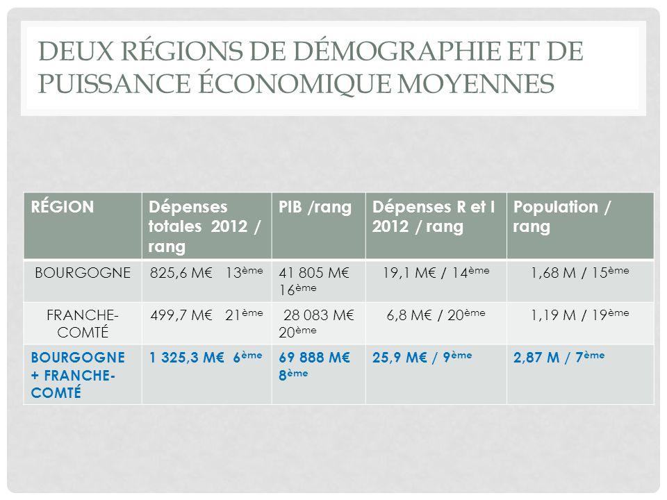 DEUX RÉGIONS DE DÉMOGRAPHIE ET DE PUISSANCE ÉCONOMIQUE MOYENNES RÉGIONDépenses totales 2012 / rang PIB /rangDépenses R et I 2012 / rang Population / rang BOURGOGNE825,6 M 13 ème 41 805 M 16 ème 19,1 M / 14 ème 1,68 M / 15 ème FRANCHE- COMTÉ 499,7 M 21 ème 28 083 M 20 ème 6,8 M / 20 ème 1,19 M / 19 ème BOURGOGNE + FRANCHE- COMTÉ 1 325,3 M 6 ème 69 888 M 8 ème 25,9 M / 9 ème 2,87 M / 7 ème