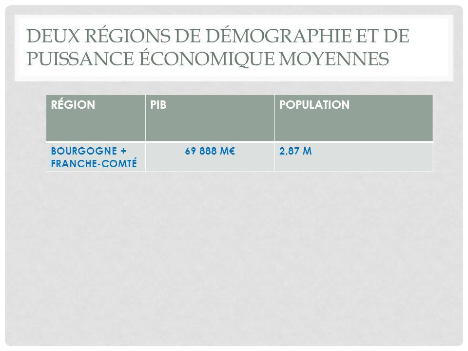 DEUX RÉGIONS DE DÉMOGRAPHIE ET DE PUISSANCE ÉCONOMIQUE MOYENNES RÉGIONPIBPOPULATION BOURGOGNE + FRANCHE-COMTÉ 69 888 M2,87 M
