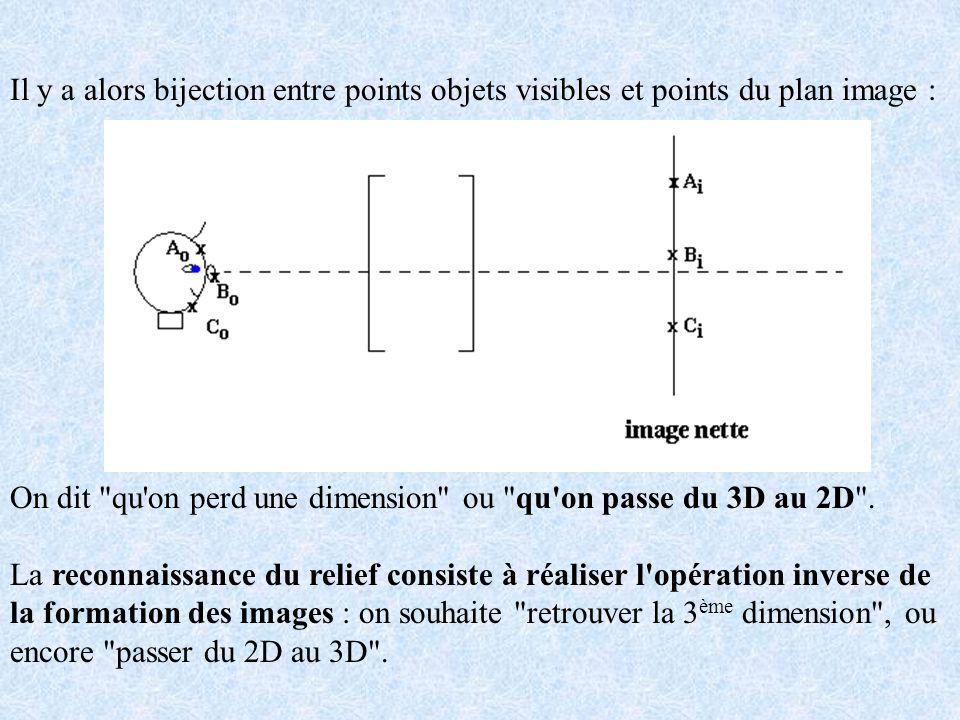 Il y a alors bijection entre points objets visibles et points du plan image : On dit