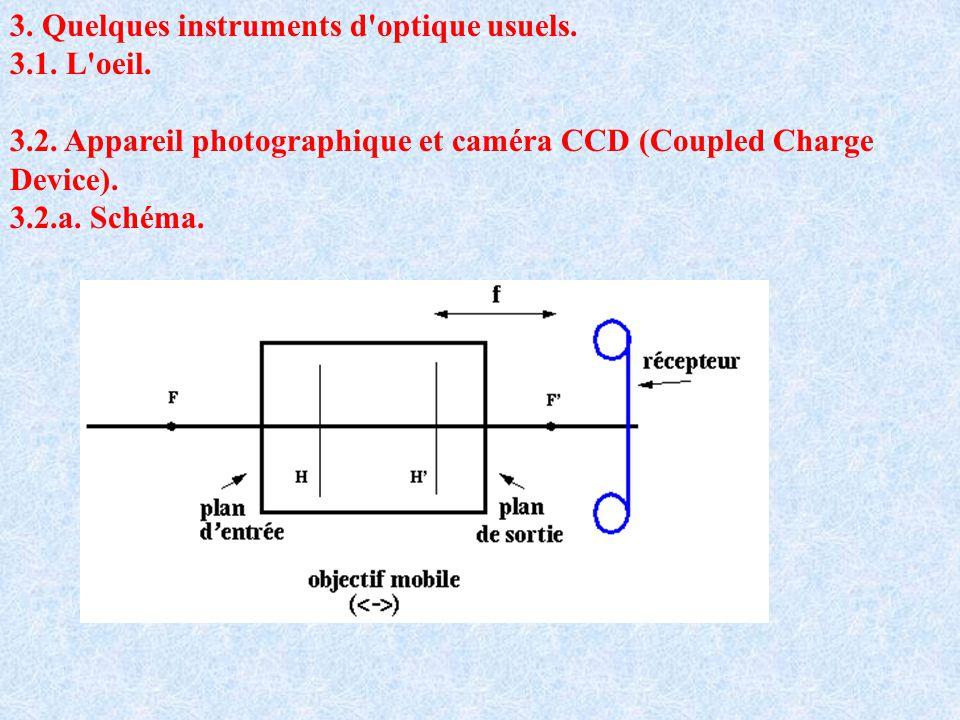3. Quelques instruments d'optique usuels. 3.1. L'oeil. 3.2. Appareil photographique et caméra CCD (Coupled Charge Device). 3.2.a. Schéma.