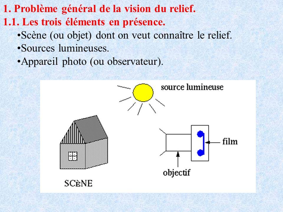 1. Problème général de la vision du relief. 1.1. Les trois éléments en présence. Scène (ou objet) dont on veut connaître le relief. Sources lumineuses