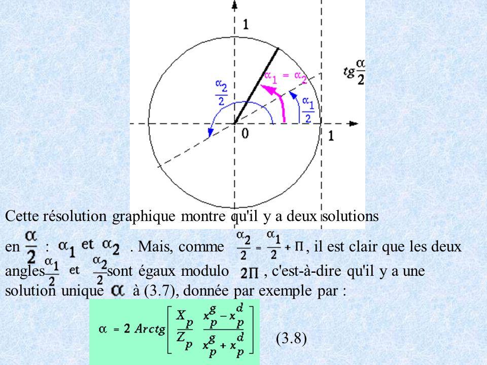 Cette résolution graphique montre qu'il y a deux solutions en :. Mais, comme, il est clair que les deux angles sont égaux modulo, c'est-à-dire qu'il y