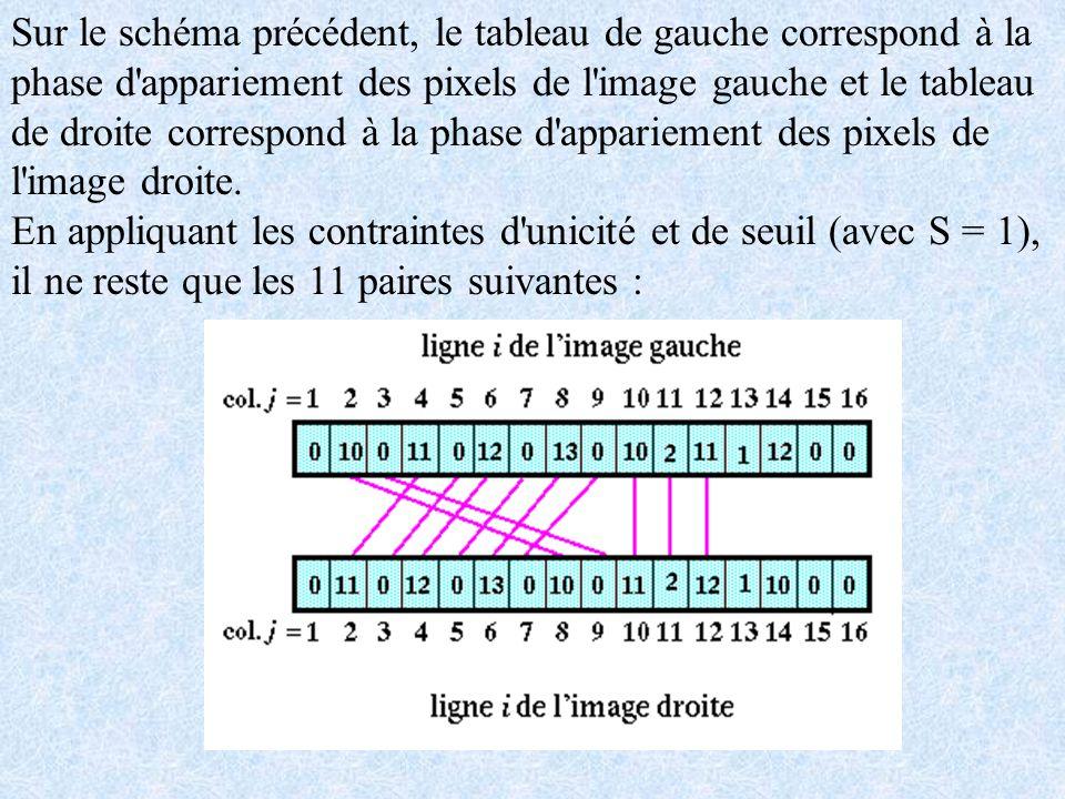 Sur le schéma précédent, le tableau de gauche correspond à la phase d'appariement des pixels de l'image gauche et le tableau de droite correspond à la