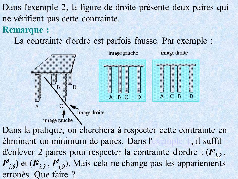 Dans l'exemple 2, la figure de droite présente deux paires qui ne vérifient pas cette contrainte. Remarque : La contrainte d'ordre est parfois fausse.