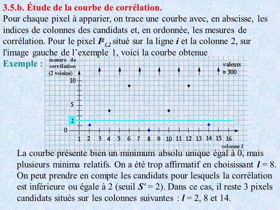 3.5.b. Étude de la courbe de corrélation. Pour chaque pixel à apparier, on trace une courbe avec, en abscisse, les indices de colonnes des candidats e