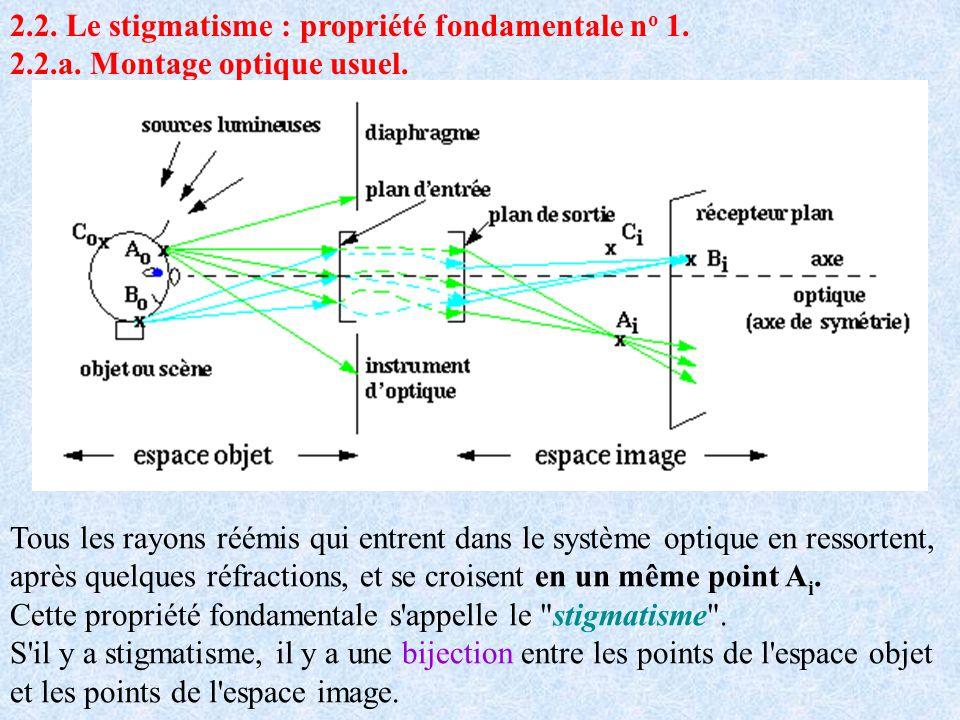 2.2. Le stigmatisme : propriété fondamentale n o 1. 2.2.a. Montage optique usuel. Tous les rayons réémis qui entrent dans le système optique en ressor