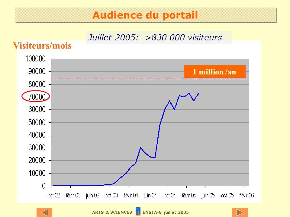 ARTS & SCIENCES ENSTA-8 juillet 2005 Audience du portail Visiteurs/mois 1 million /an Juillet 2005: >830 000 visiteurs