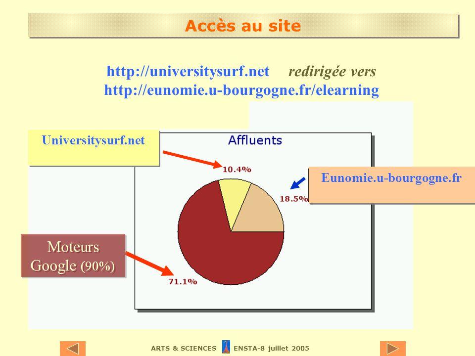 ARTS & SCIENCES ENSTA-8 juillet 2005 Universitysurf.net Eunomie.u-bourgogne.fr Accès au site Moteurs Google (90%) http://universitysurf.net redirigée