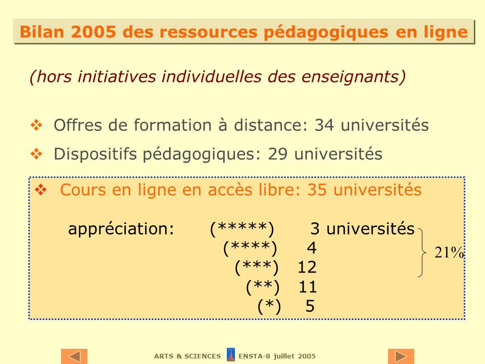 ARTS & SCIENCES ENSTA-8 juillet 2005 Bilan 2005 des ressources pédagogiques en ligne (hors initiatives individuelles des enseignants) Offres de formation à distance: 34 universités Dispositifs pédagogiques: 29 universités Cours en ligne en accès libre: 35 universités appréciation: (*****) 3 universités (****) 4 (***) 12 (**) 11 (*) 5 21%