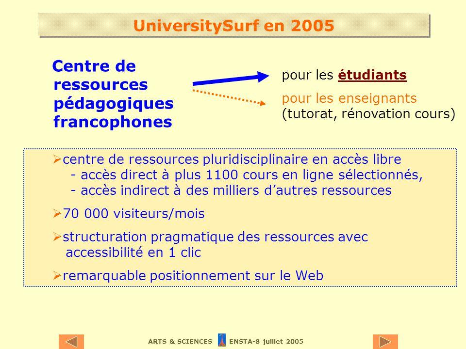 ARTS & SCIENCES ENSTA-8 juillet 2005 UniversitySurf en 2005 Centre de ressources pédagogiques francophones pour les étudiants pour les enseignants (tutorat, rénovation cours) centre de ressources pluridisciplinaire en accès libre - accès direct à plus 1100 cours en ligne sélectionnés, - accès indirect à des milliers dautres ressources 70 000 visiteurs/mois structuration pragmatique des ressources avec accessibilité en 1 clic remarquable positionnement sur le Web